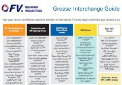 The lubrication of roller neck bearings